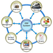 Education And School Software In India
